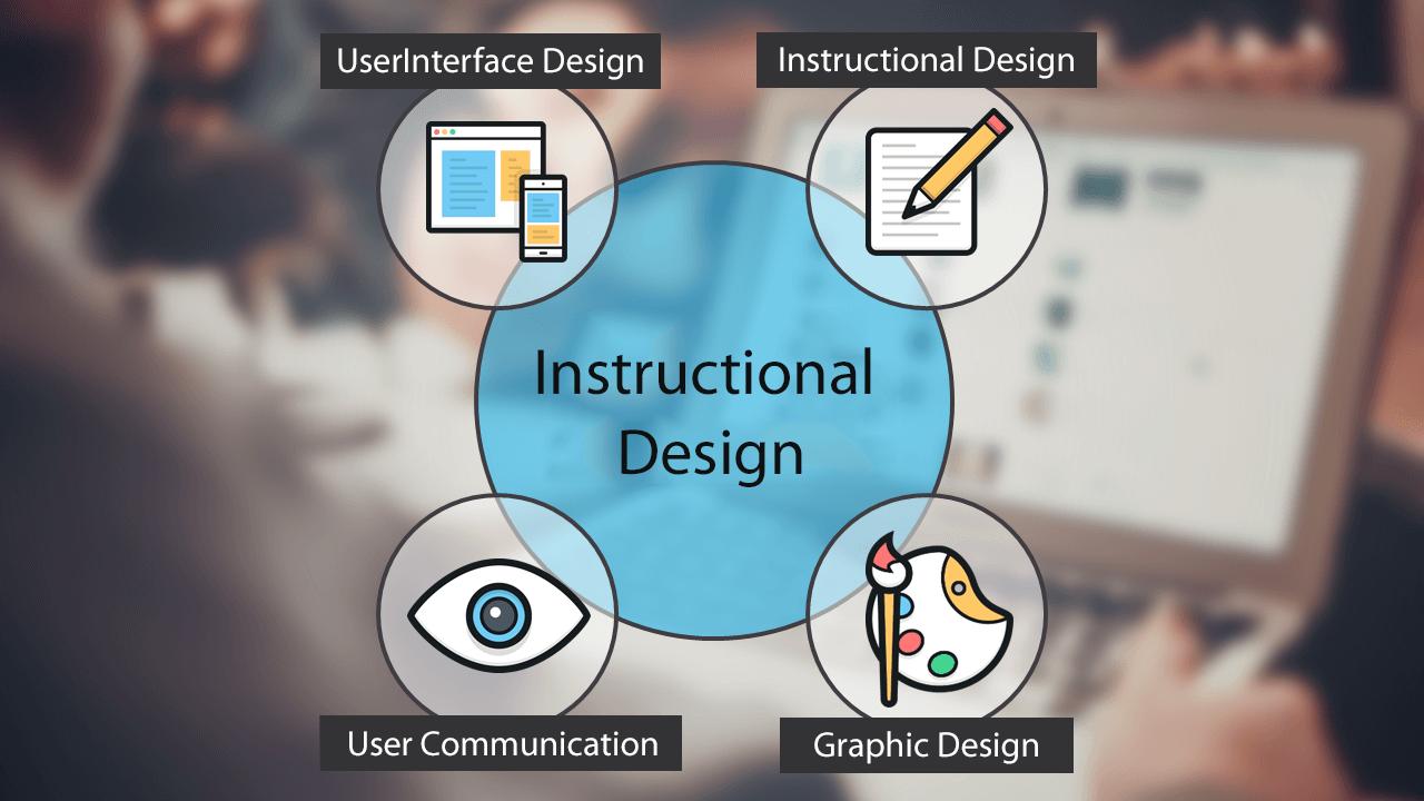 Instructional Design Services Instructional Design Consulting Elk India